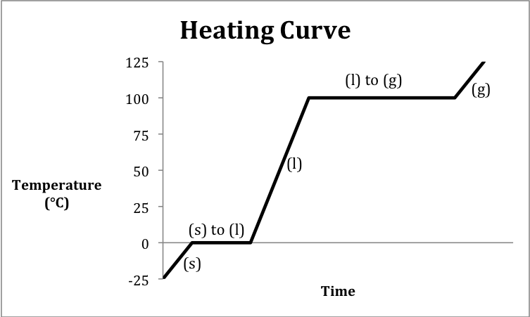 heat of reaction lab Heat of reaction is the overall energy absorbed or released during a chemical reaction heat of solution is the overall energy heats of solution and reaction.
