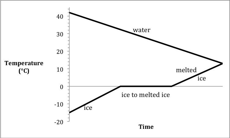 salt water phase diagram